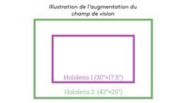 Test Hololens 2 Augmentation Champ Vision Uai 258x145