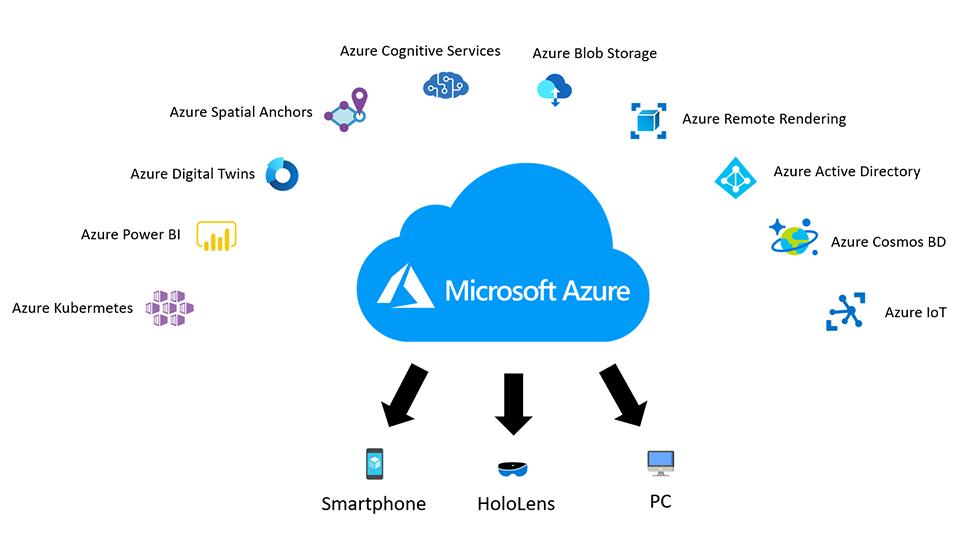 Microsoft Services Cloud Azure 2